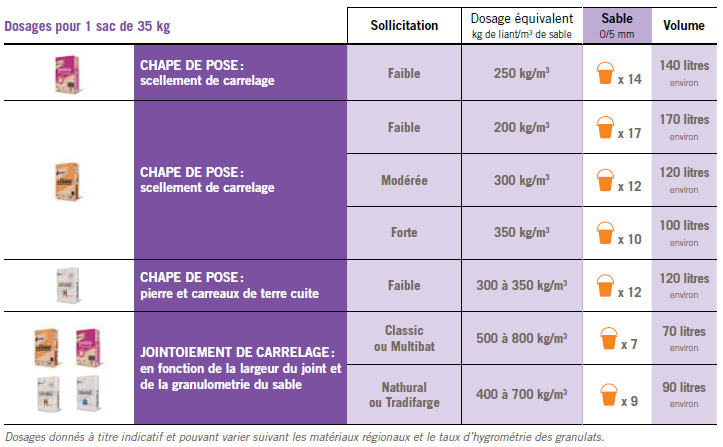 Dosage pour chape dosage chape sur enperdresonlapin for Dosage chape carrelage